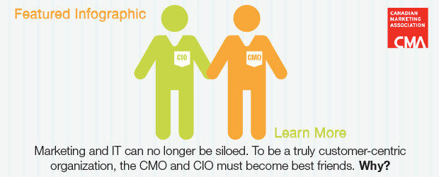 CMO & CIO Collaboration Best Practices That Drive Growth
