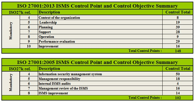 Control Point and Control Objective Summary ISO 27001 2013