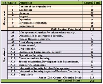 Control Summary ISO 27001 2013