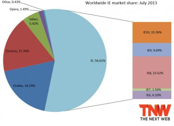 Worldwide IE market share2013