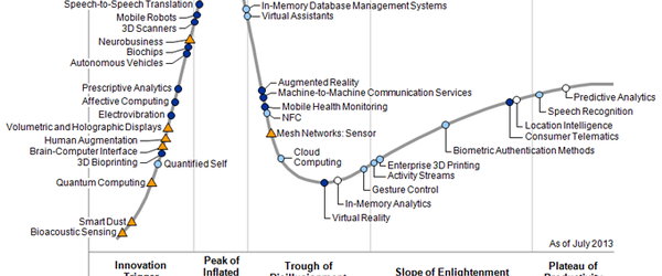 Gartner's hype cycle, July 2013