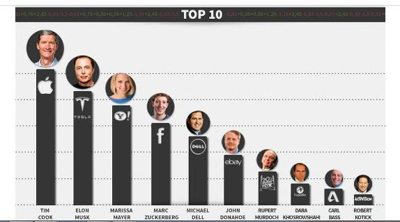 Augure's Top 10 list of influencer CEOs