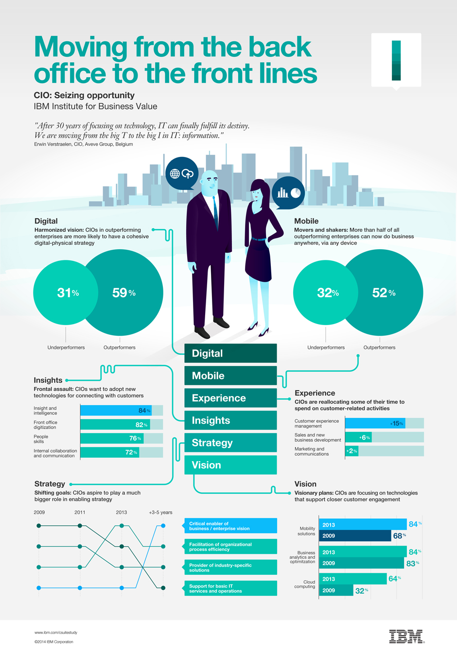 CIO insights from the Global C-suite Study