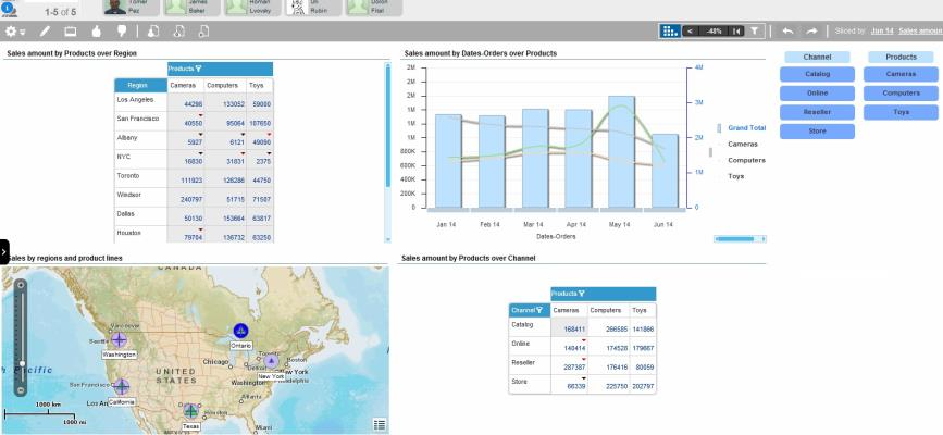 Dashboards can show data in almost any way