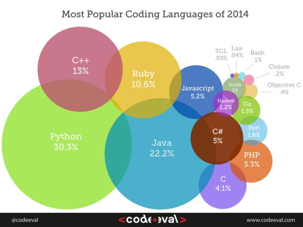 INSIDE CodeEval popular programming languages