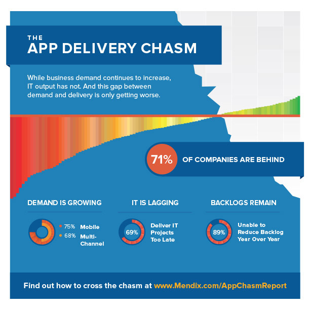 111914-App-Delivery-Chasm-Infographic