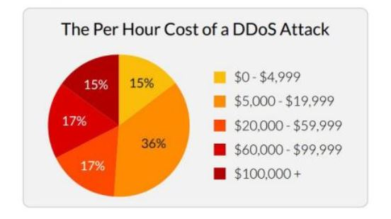 DDoS attack cyber crime, IT security