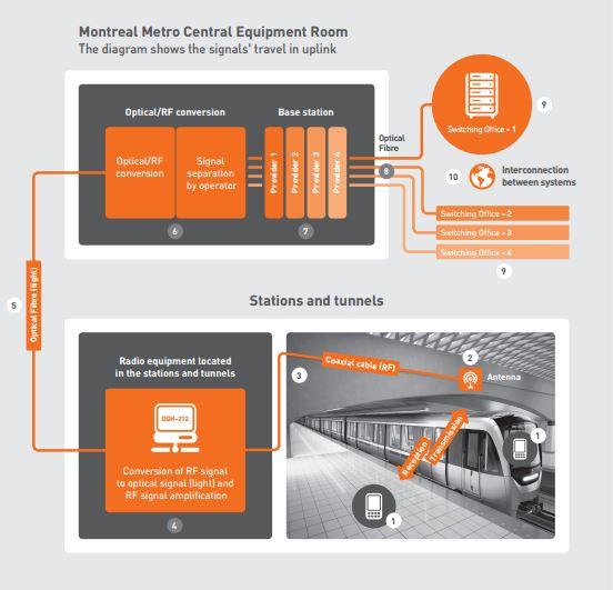 Montreal Metro, subway, mobile, wireless, Internet access