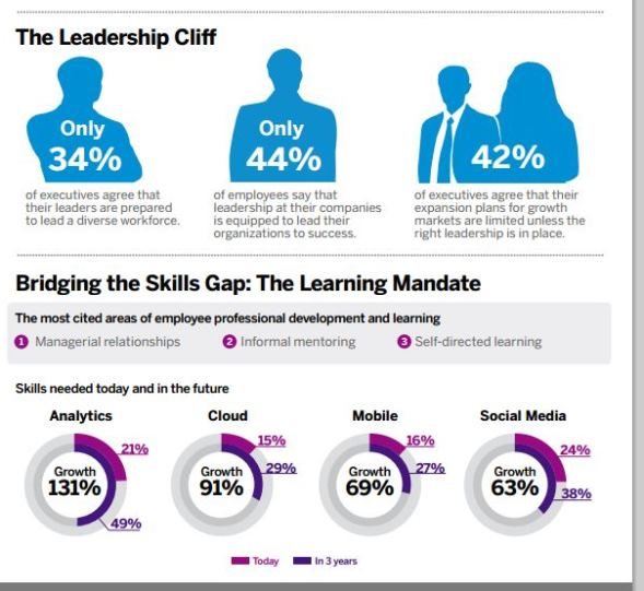 SAP IT workplace survey analytics cloud skills gap