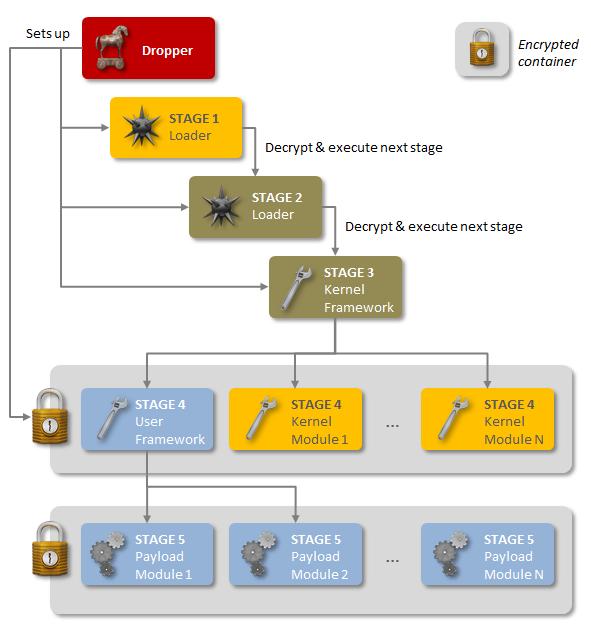 malware, trojan, IT security, Symantec, Regin