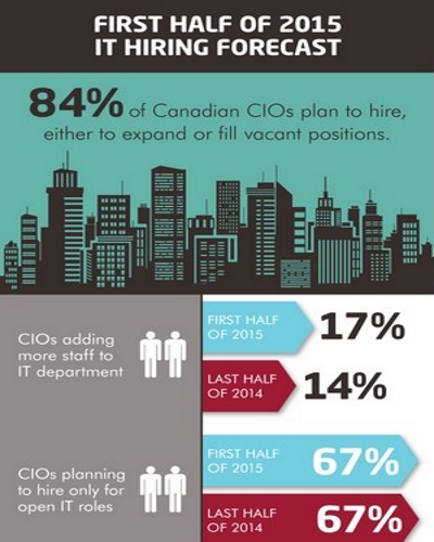 IT hiring, CIOs, Robert Half Technology