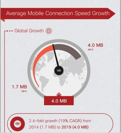 in story Cisco mobile data speed infrographics