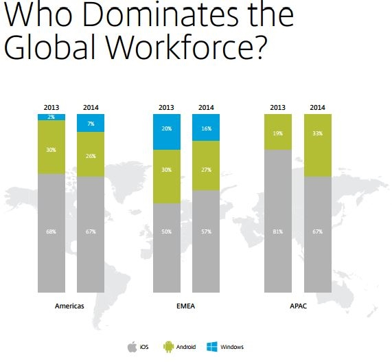 Mobile OS in the workplace Citrix