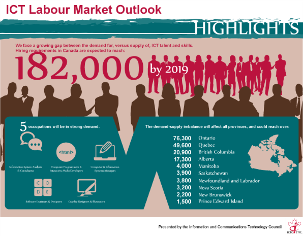 ICT labiour market outlook
