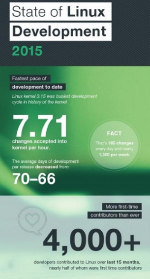 Linux development stats, infographic
