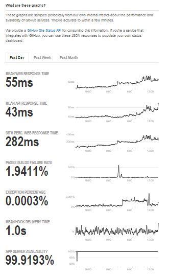 GitHUB performance graph