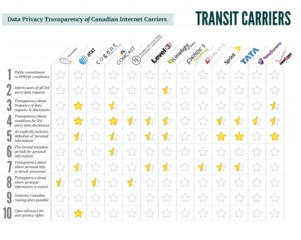 Canadian transit carriers privacy score