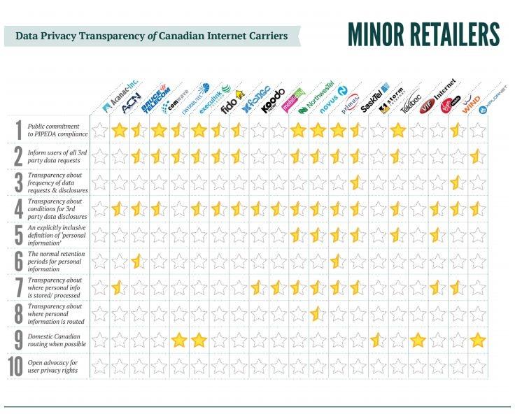 minor ISP retailers privacy score