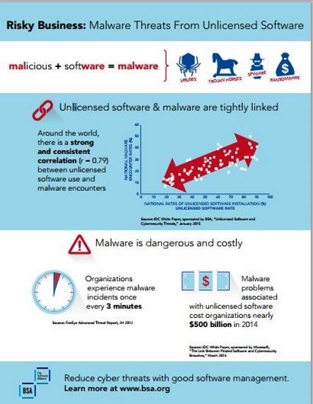 unlicensed software stats