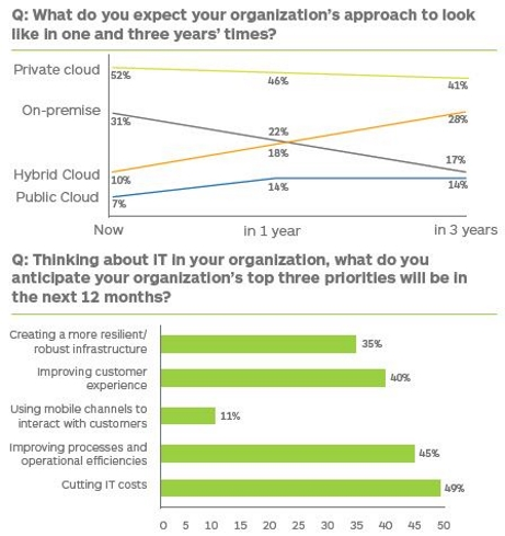 Hybrid cloud adoption Peer 1 Hosting