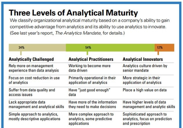 MIT Sloan SAS Analytics maturity