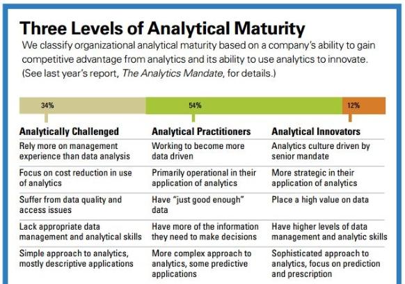 MIT Sloan SAS Analytics maturity
