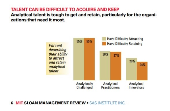MIT Sloan SAS analytics talent