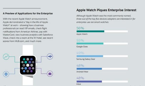 Wearable devices survey Salesforce