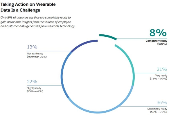 Wearable devices survey Salesforce