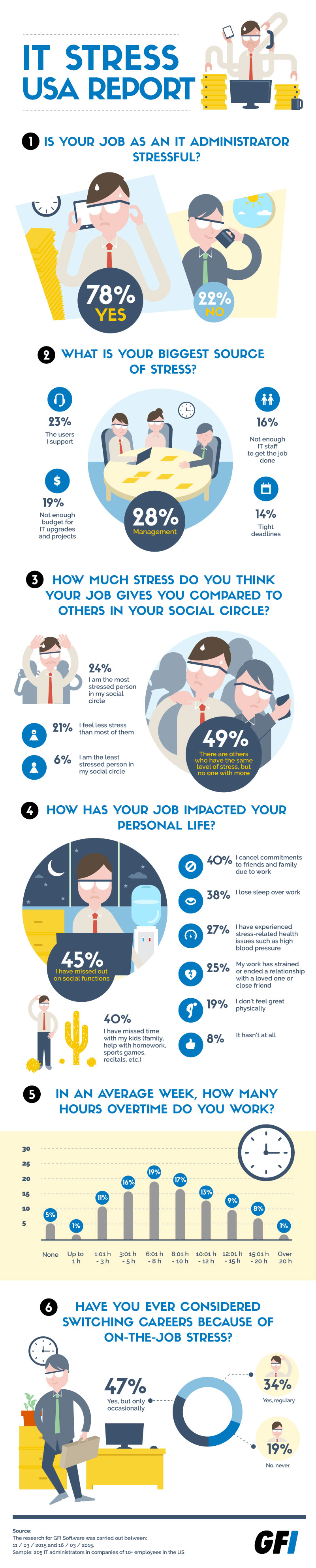 GFI 2015 IT Stress USA Survey Infographic 2015