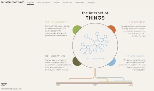 Lumira IoT analytics visualization