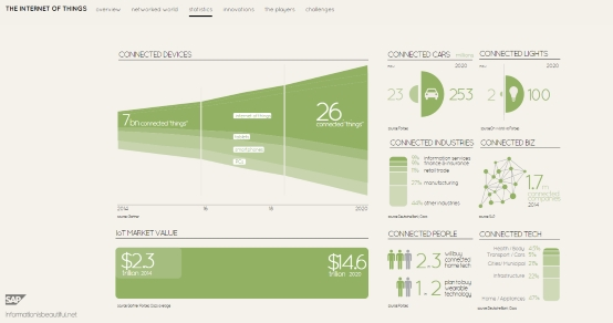SAP Lumira IoT visualization