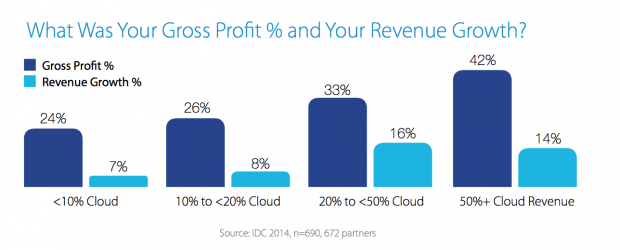 Microsoft Cloud Partner Statistics