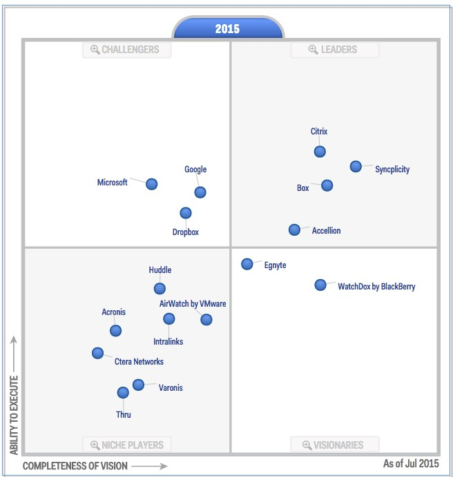 A Gartner Magic Quadrant Know What To Read And Where To