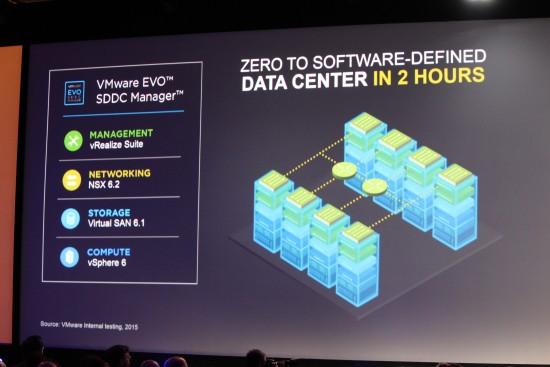 VMware stack SDDC