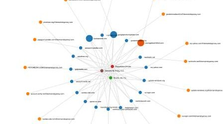 Iris can graphically show relationships between domains, registrants and risk