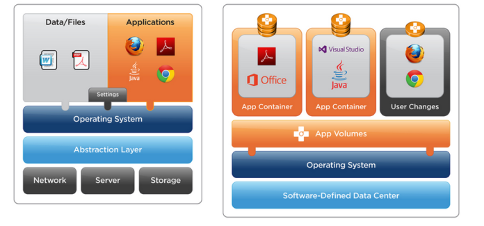 VMware AppVolumes