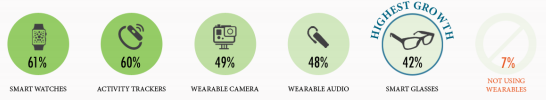 Wearables stats - useage
