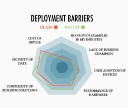 Wearables - deployment barriers