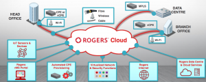 Rogers Virtual Managed Services Overview