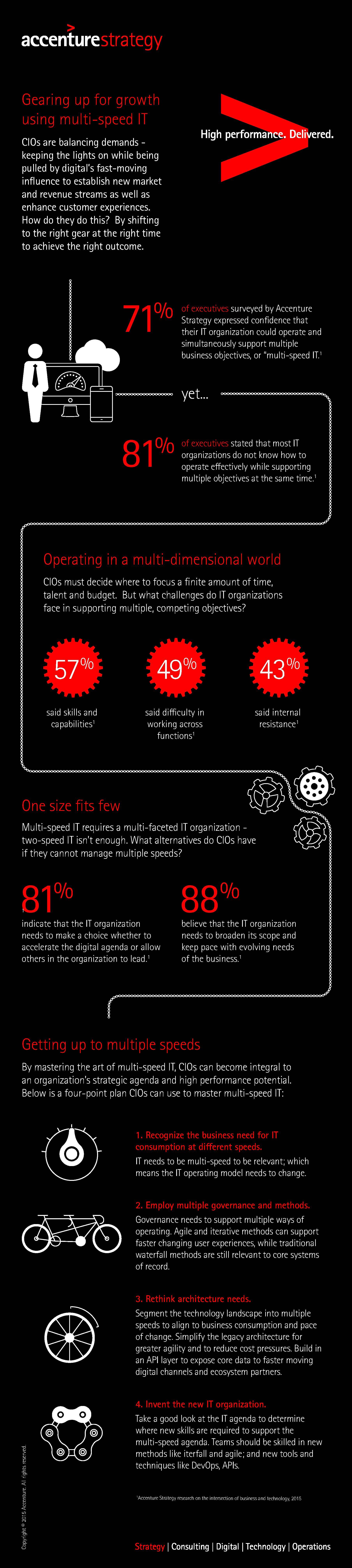 Accenture-Multi-Speed-IT-Infographic