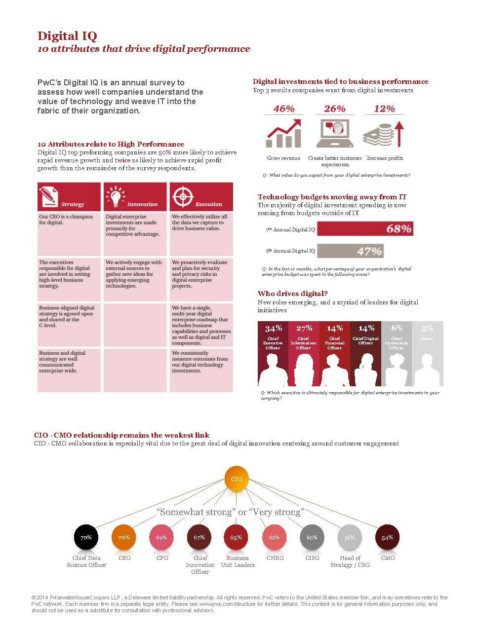 PwC DIQ 2015 overview with graphics