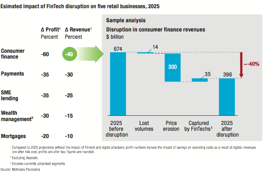 McKinsey - retail banking value at risk