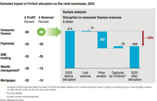 McKinsey - retail banking value at risk
