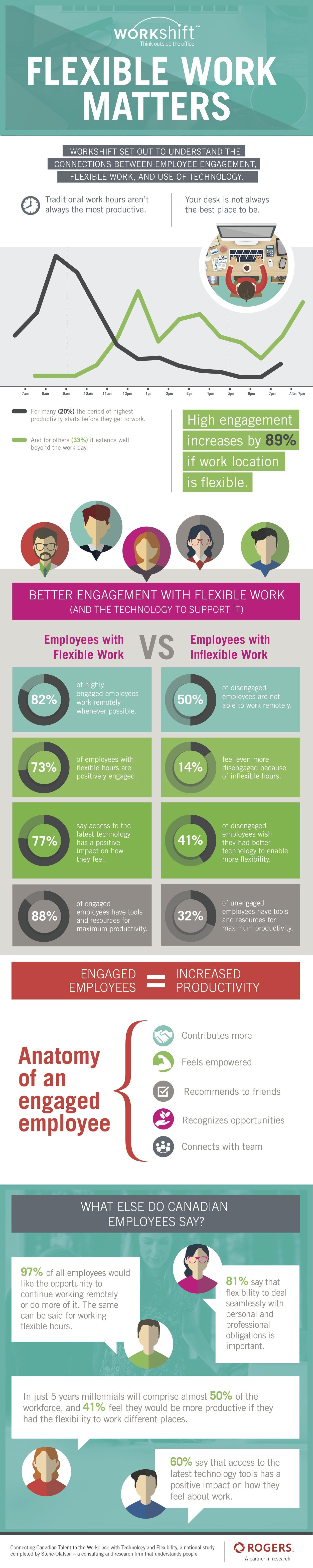 Workshift infographic