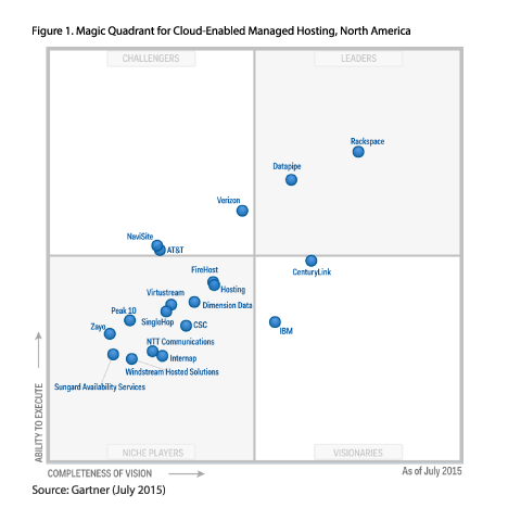 SAP's SuccessFactors is ranked similarly to Oracle's PeopleSoft in Gartner's Magic Quadrant.