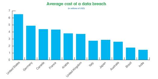Graphic from IBM, data from Ponemon Institute