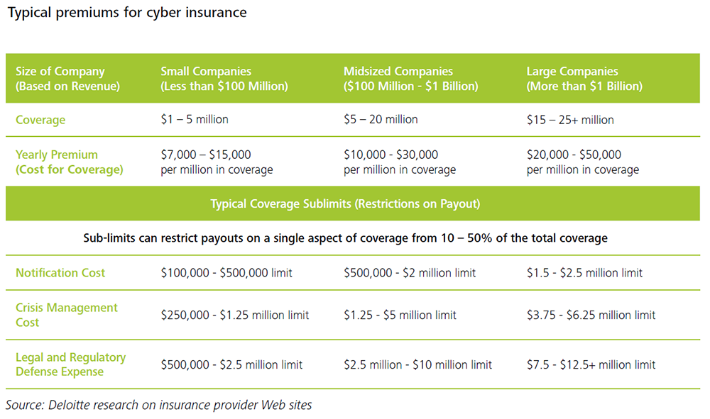 Deloitte chart cost of cyber insurance