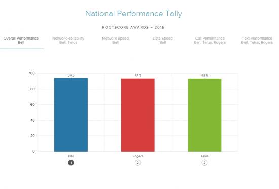 Rootmetrics Network Performance Study_dec9