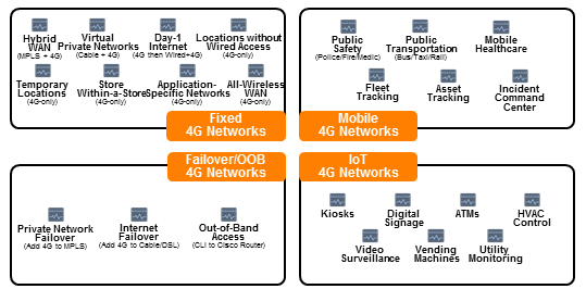 LTE has traditionally been relegated for failover and bandwidth on demand.
